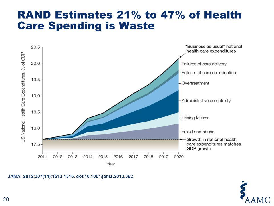 JAMA. 2012;307(14):1513-1516. doi:10.1001/jama.2012.362 RAND Estimates 21% to 47% of Health Care Spending is Waste 20