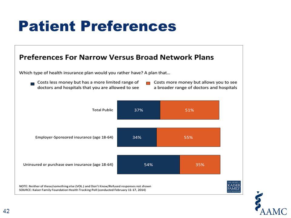 Patient Preferences 42