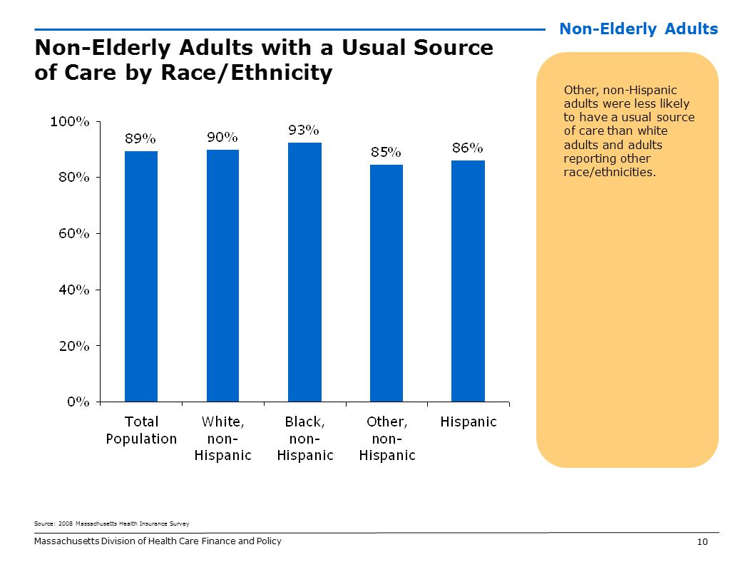 10 Massachusetts Division of Health Care Finance and Policy Non-Elderly Adults with a Usual Source of Care by Race/Ethnicity Other, non-Hispanic adults were less likely to have a usual source of care than white adults and adults reporting other race/ethnicities.