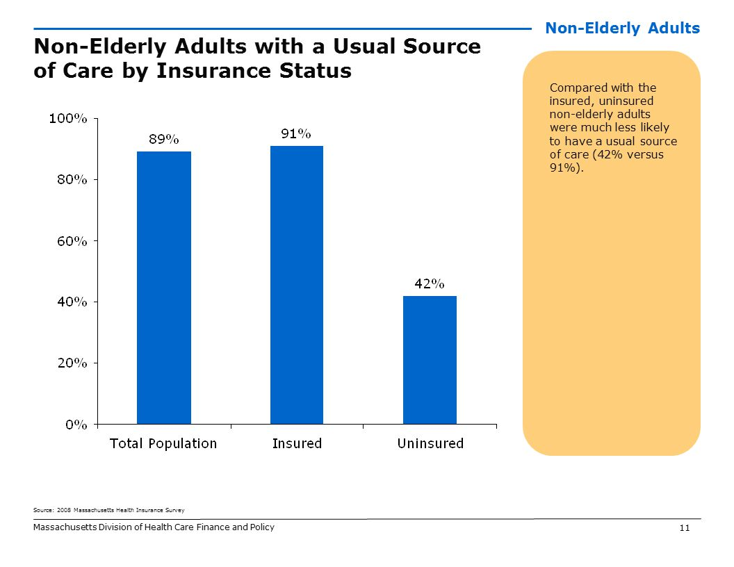 11 Massachusetts Division of Health Care Finance and Policy Non-Elderly Adults with a Usual Source of Care by Insurance Status Compared with the insur