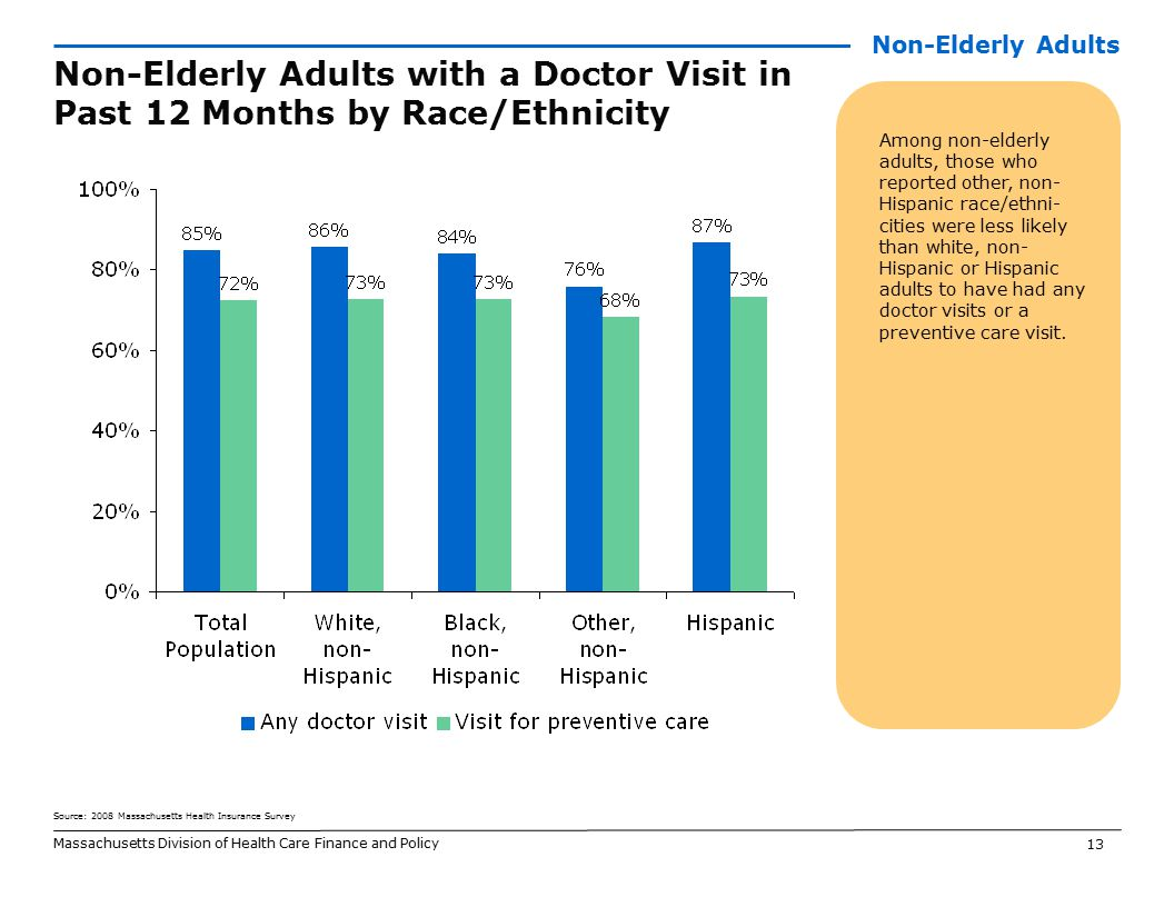 13 Massachusetts Division of Health Care Finance and Policy Non-Elderly Adults with a Doctor Visit in Past 12 Months by Race/Ethnicity Among non-elderly adults, those who reported other, non- Hispanic race/ethni- cities were less likely than white, non- Hispanic or Hispanic adults to have had any doctor visits or a preventive care visit.