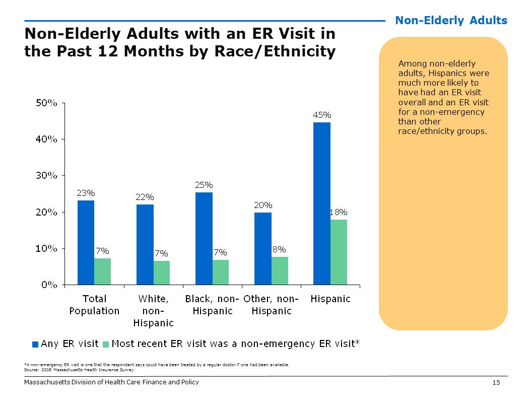 15 Massachusetts Division of Health Care Finance and Policy Non-Elderly Adults with an ER Visit in the Past 12 Months by Race/Ethnicity Among non-elderly adults, Hispanics were much more likely to have had an ER visit overall and an ER visit for a non-emergency than other race/ethnicity groups.