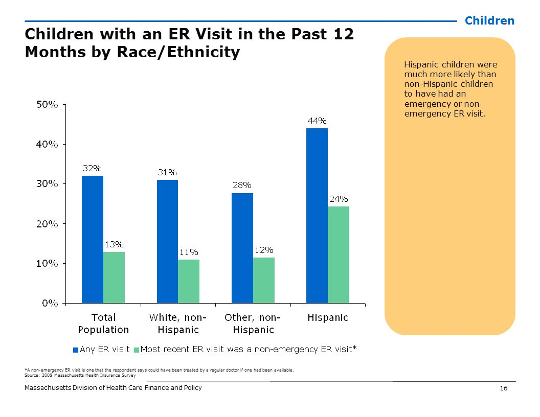16 Massachusetts Division of Health Care Finance and Policy Children with an ER Visit in the Past 12 Months by Race/Ethnicity Hispanic children were m