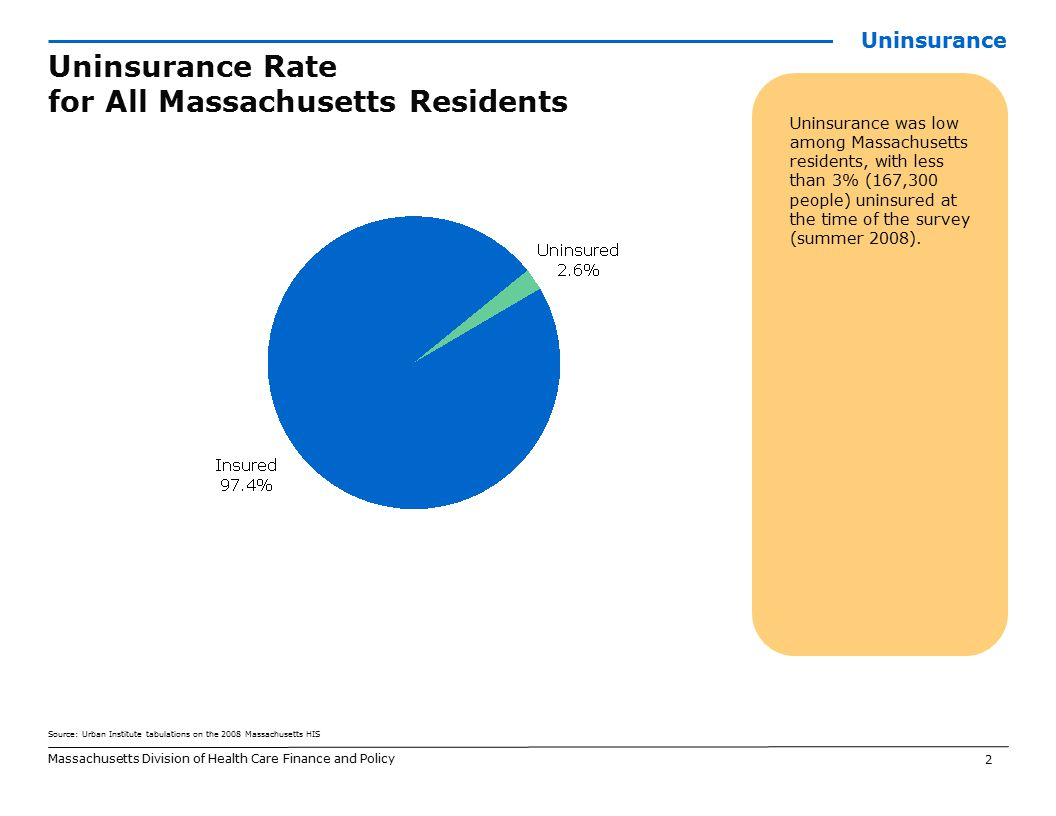 2 Source: Urban Institute tabulations on the 2008 Massachusetts HIS Massachusetts Division of Health Care Finance and Policy Uninsurance was low among Massachusetts residents, with less than 3% (167,300 people) uninsured at the time of the survey (summer 2008).