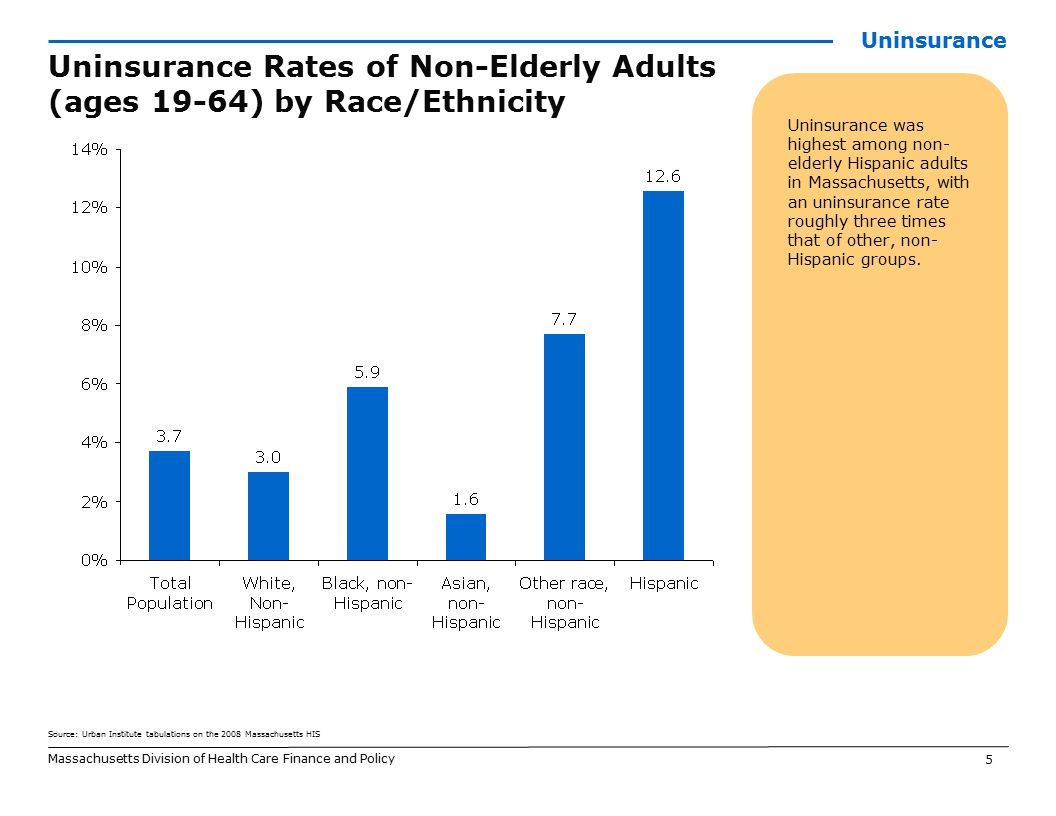 5 Uninsurance was highest among non- elderly Hispanic adults in Massachusetts, with an uninsurance rate roughly three times that of other, non- Hispanic groups.