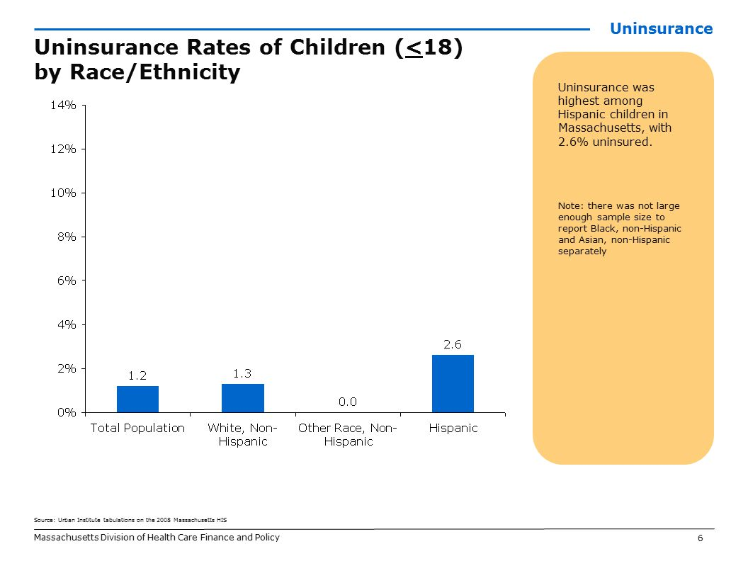 6 Uninsurance was highest among Hispanic children in Massachusetts, with 2.6% uninsured.