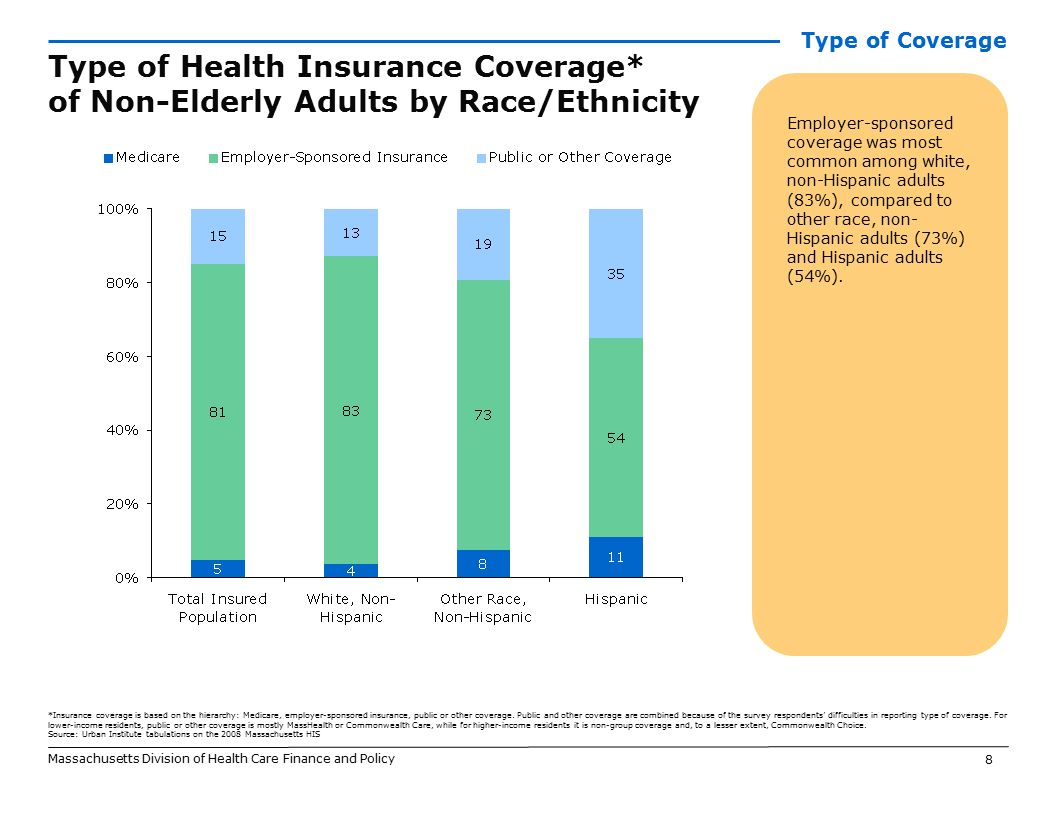 8 Employer-sponsored coverage was most common among white, non-Hispanic adults (83%), compared to other race, non- Hispanic adults (73%) and Hispanic