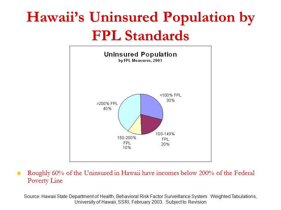 Source: Hawaii State Department of Health, Behavioral Risk Factor Surveillance System. Weighted Tabulations, University of Hawaii, SSRI, February 2003