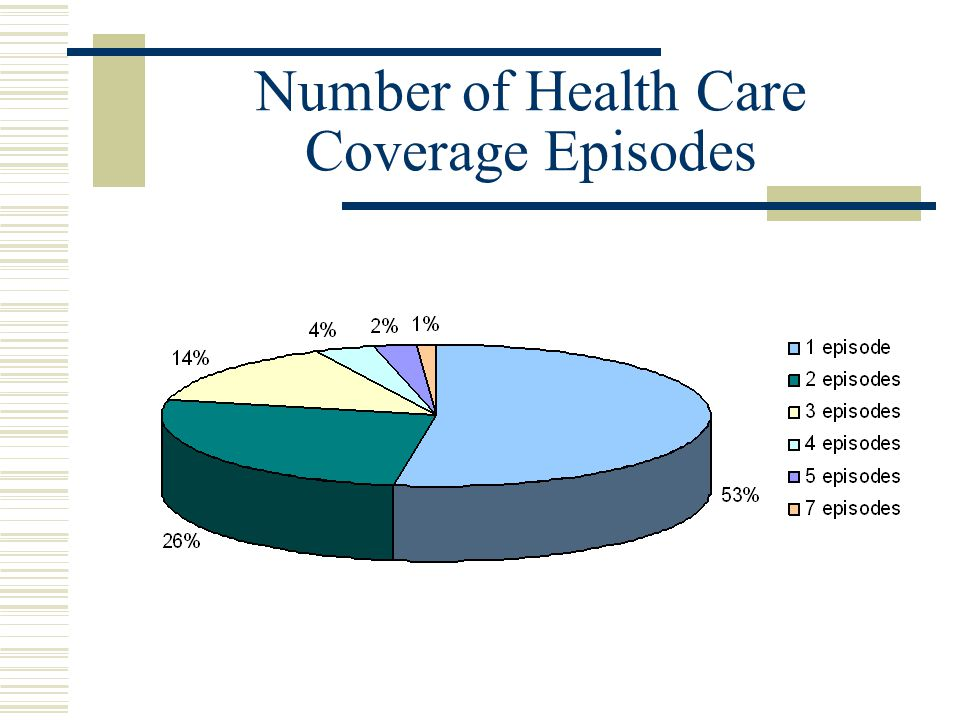 Number of Health Care Coverage Episodes