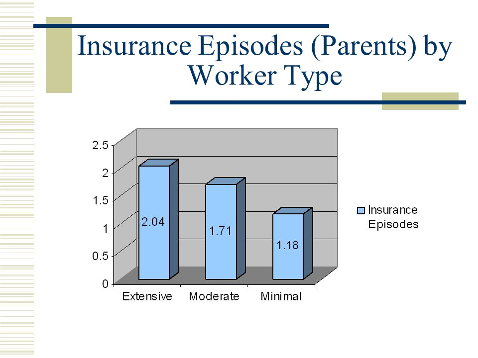 Insurance Episodes (Parents) by Worker Type