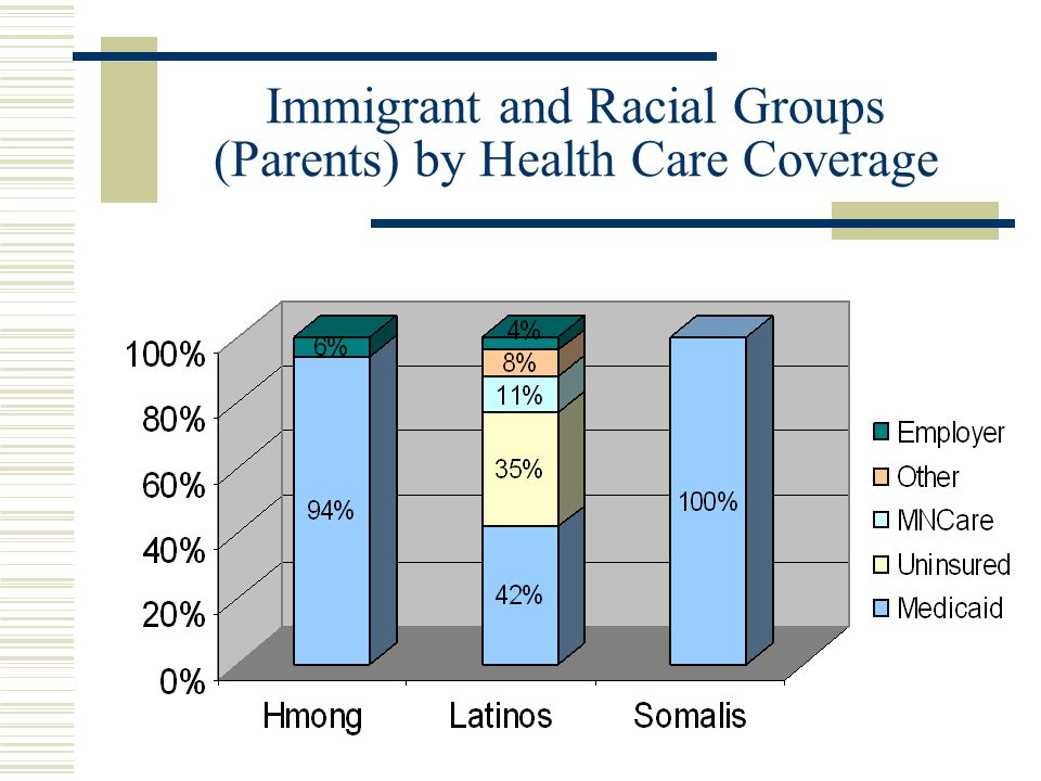 Immigrant and Racial Groups (Parents) by Health Care Coverage