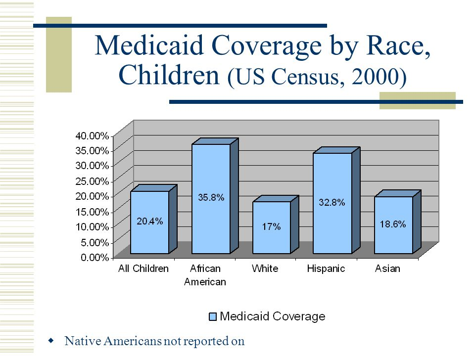 Medicaid Coverage by Race, Children (US Census, 2000)  Native Americans not reported on