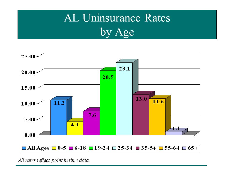 AL Uninsurance Rates by Age All rates reflect point in time data.