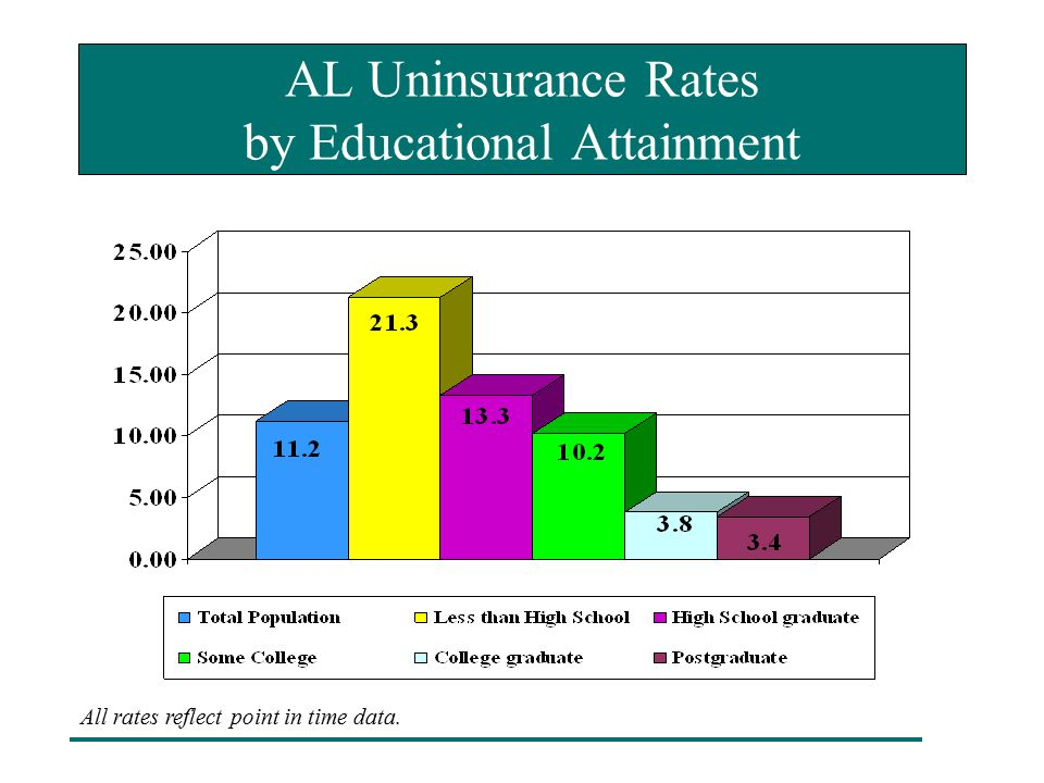 AL Uninsurance Rates by Educational Attainment All rates reflect point in time data.