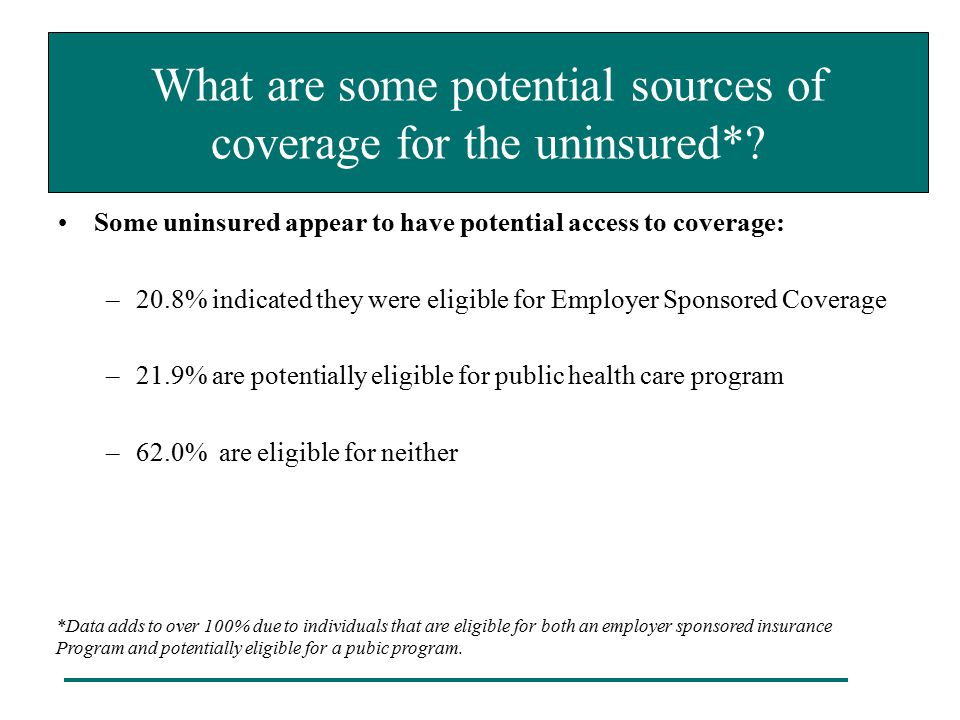 What are some potential sources of coverage for the uninsured*? Some uninsured appear to have potential access to coverage: –20.8% indicated they were