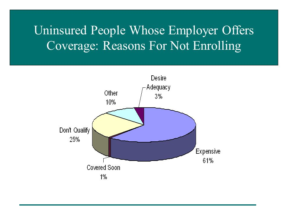 Uninsured People Whose Employer Offers Coverage: Reasons For Not Enrolling