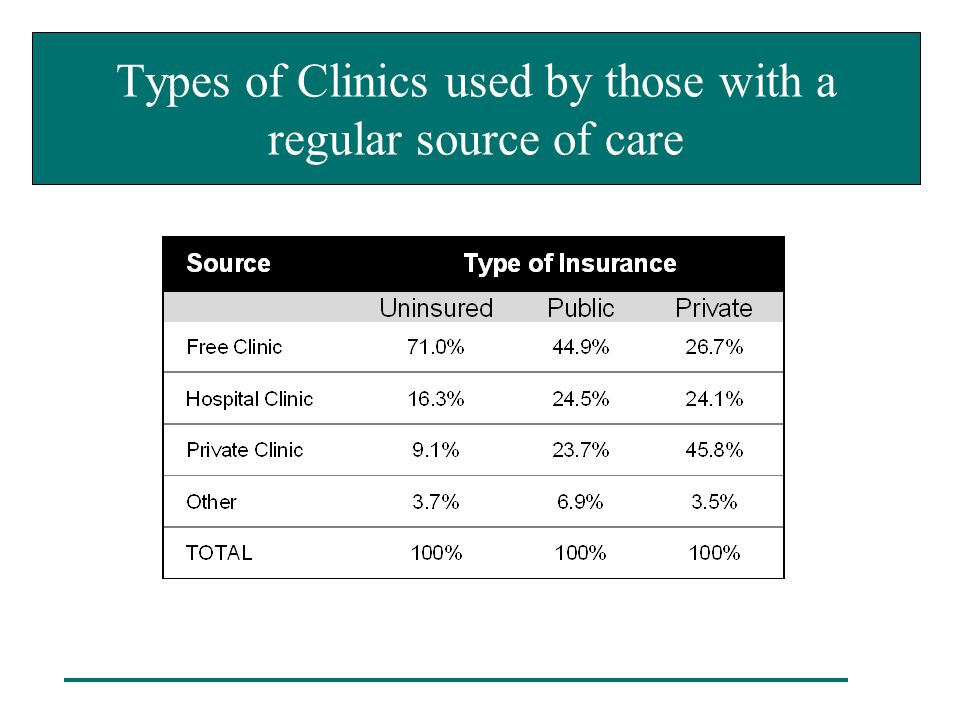 Types of Clinics used by those with a regular source of care