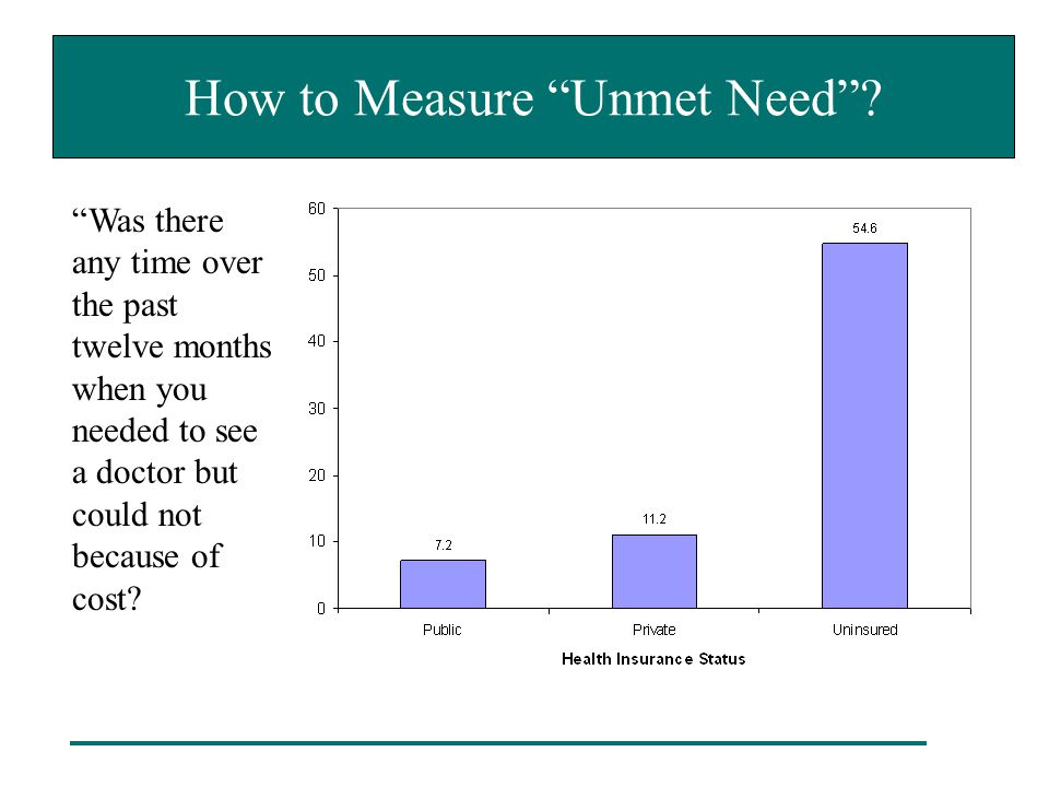"How to Measure ""Unmet Need""? ""Was there any time over the past twelve months when you needed to see a doctor but could not because of cost?"