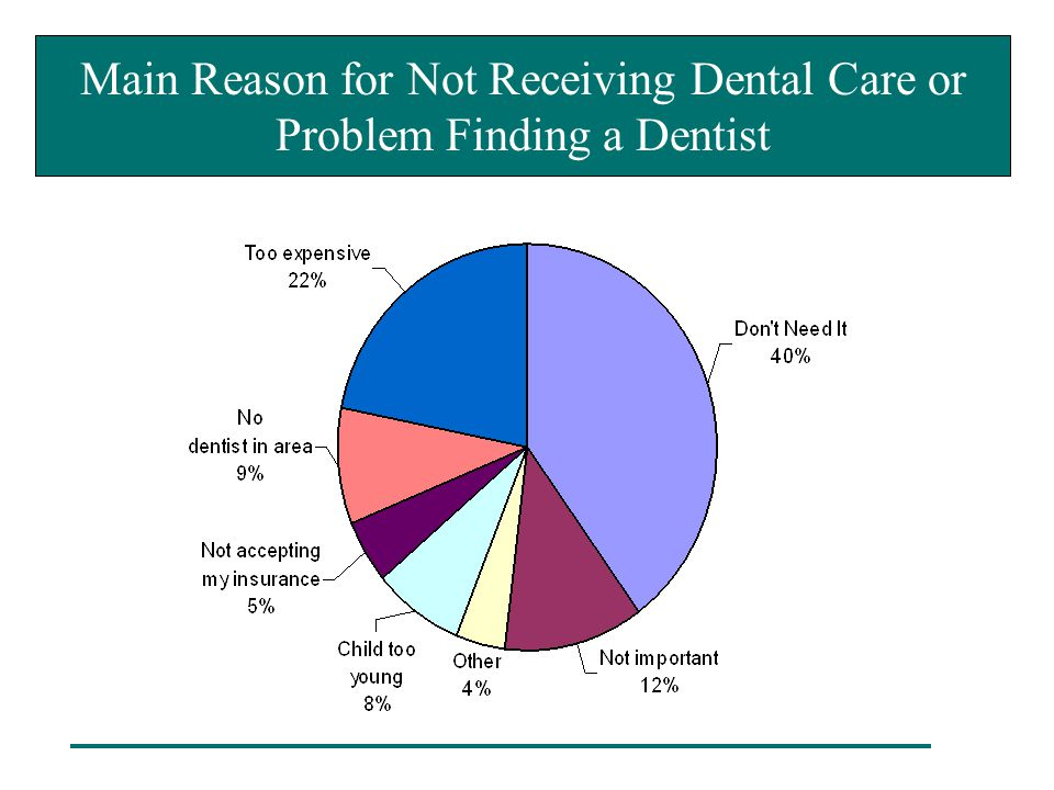 Main Reason for Not Receiving Dental Care or Problem Finding a Dentist