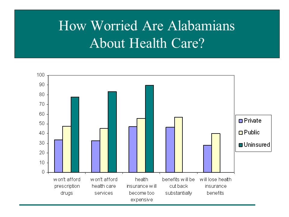 How Worried Are Alabamians About Health Care?