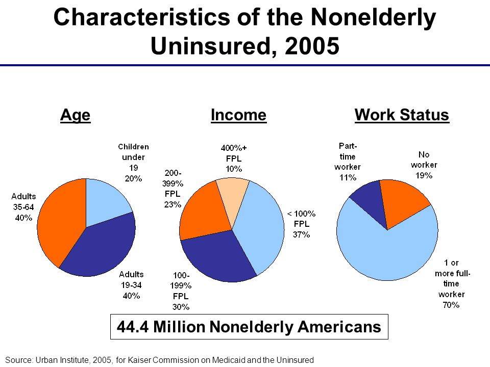 Characteristics of the Nonelderly Uninsured, 2005 Age Source: Urban Institute, 2005, for Kaiser Commission on Medicaid and the Uninsured Work StatusIncome 44.4 Million Nonelderly Americans