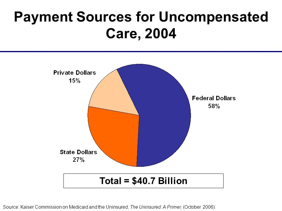 Payment Sources for Uncompensated Care, 2004 Total = $40.7 Billion Source: Kaiser Commission on Medicaid and the Uninsured, The Uninsured: A Primer, (October 2006).