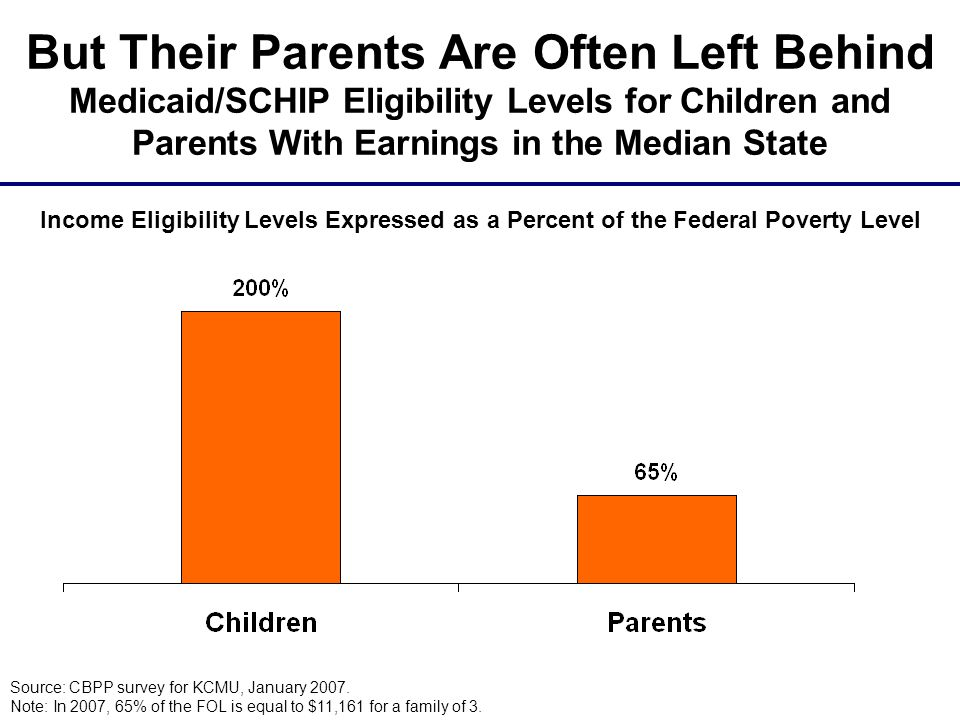 But Their Parents Are Often Left Behind Medicaid/SCHIP Eligibility Levels for Children and Parents With Earnings in the Median State Source: CBPP survey for KCMU, January 2007.
