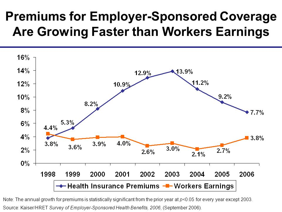 Changes in Health Insurance Coverage, 2000-2004 AdultsChildren Source: Urban Institute, 2005, for Kaiser Commission on Medicaid and the Uninsured (6.3 million more uninsured adults) (300,000 fewer uninsured children)