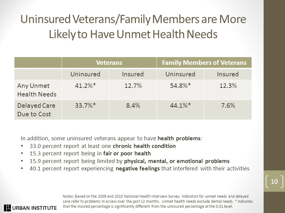 Uninsured Veterans/Family Members are More Likely to Have Unmet Health Needs VeteransFamily Members of Veterans UninsuredInsuredUninsuredInsured Any Unmet Health Needs 41.2%*12.7%54.8%*12.3% Delayed Care Due to Cost 33.7%*8.4%44.1%*7.6% Notes: Based on the 2009 and 2010 National Health Interview Survey.