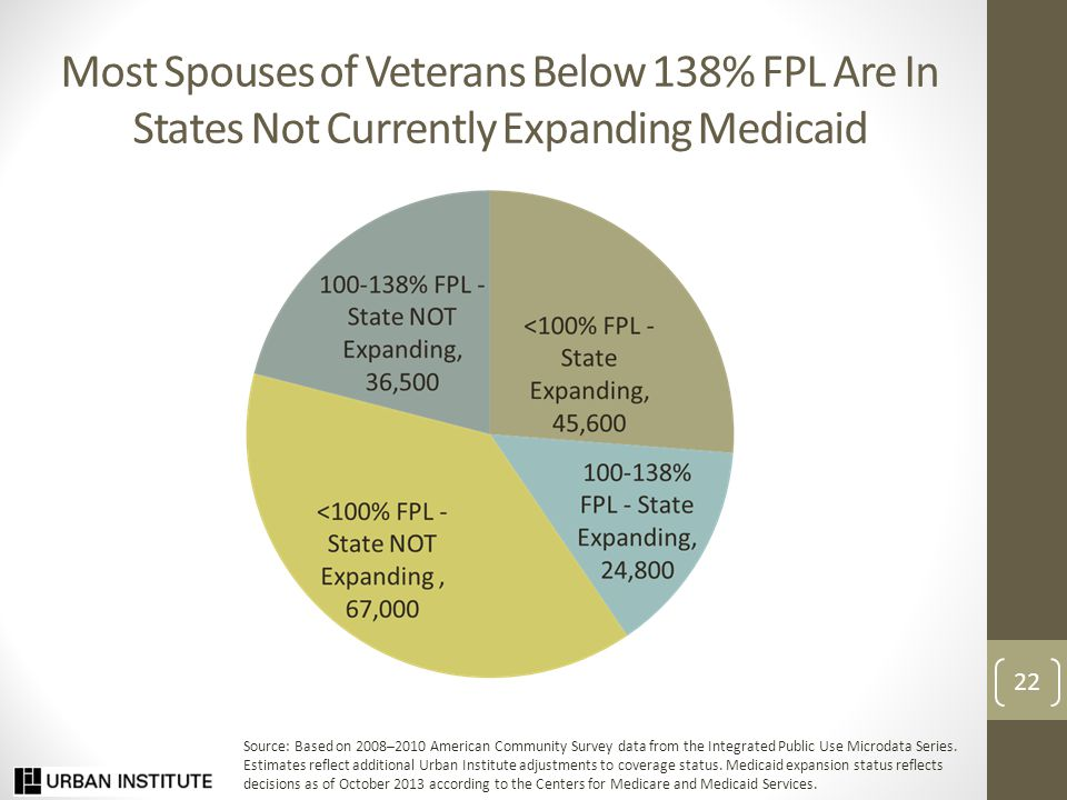Most Spouses of Veterans Below 138% FPL Are In States Not Currently Expanding Medicaid 22 Source: Based on 2008–2010 American Community Survey data from the Integrated Public Use Microdata Series.