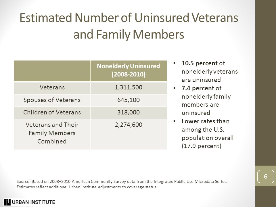 Estimated Number of Uninsured Veterans and Family Members Nonelderly Uninsured (2008-2010) Veterans1,311,500 Spouses of Veterans645,100 Children of Veterans318,000 Veterans and Their Family Members Combined 2,274,600 10.5 percent of nonelderly veterans are uninsured 7.4 percent of nonelderly family members are uninsured Lower rates than among the U.S.