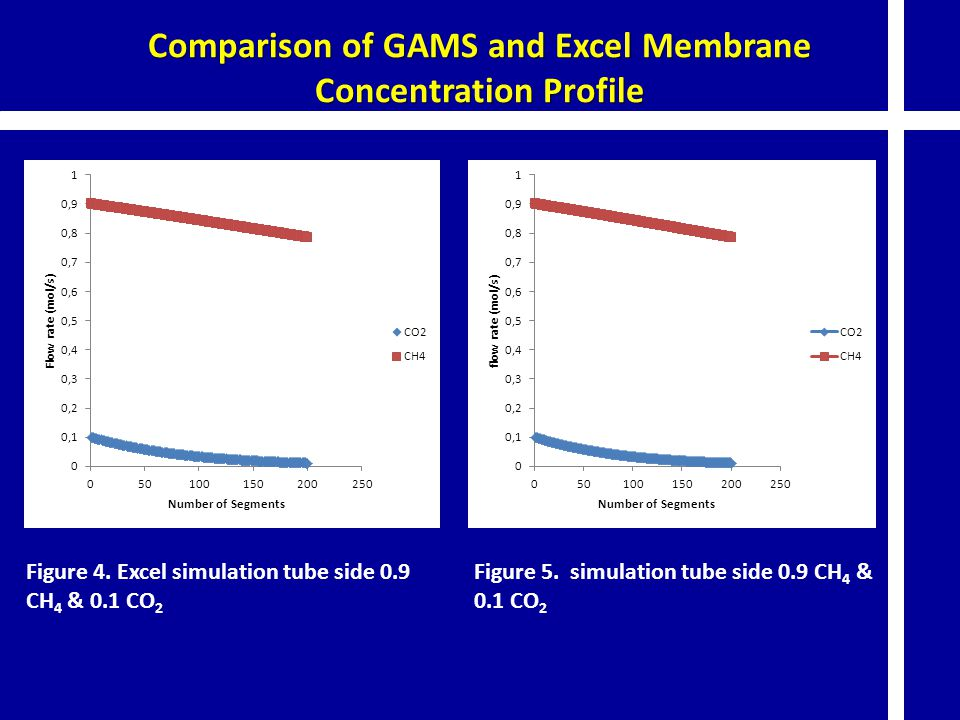 Comparison of GAMS and Excel Membrane Concentration Profile Figure 4. Excel simulation tube side 0.9 CH 4 & 0.1 CO 2 Figure 5. simulation tube side 0.