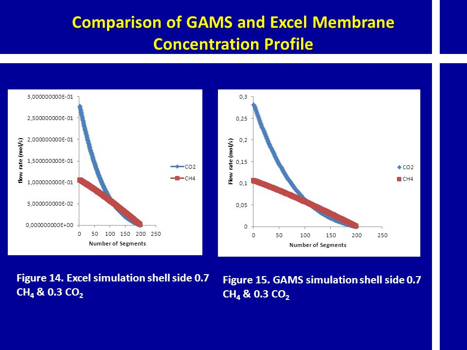 Comparison of GAMS and Excel Membrane Concentration Profile Figure 14. Excel simulation shell side 0.7 CH 4 & 0.3 CO 2 Figure 15. GAMS simulation shel