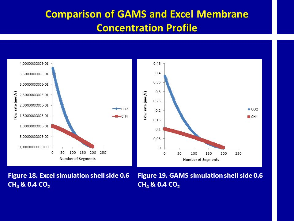 Comparison of GAMS and Excel Membrane Concentration Profile Figure 18.