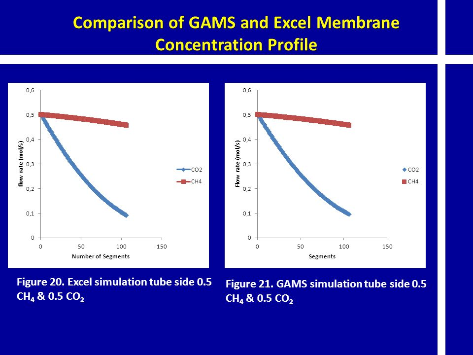 Comparison of GAMS and Excel Membrane Concentration Profile Figure 20. Excel simulation tube side 0.5 CH 4 & 0.5 CO 2 Figure 21. GAMS simulation tube