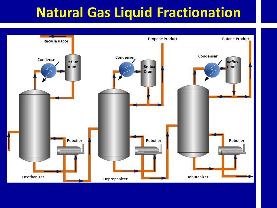 Natural Gas Liquid Fractionation Deethanizer Depropanizer Debutanizer Recycle Vapor Propane ProductButane Product Reboiler Condenser Reflux Drum