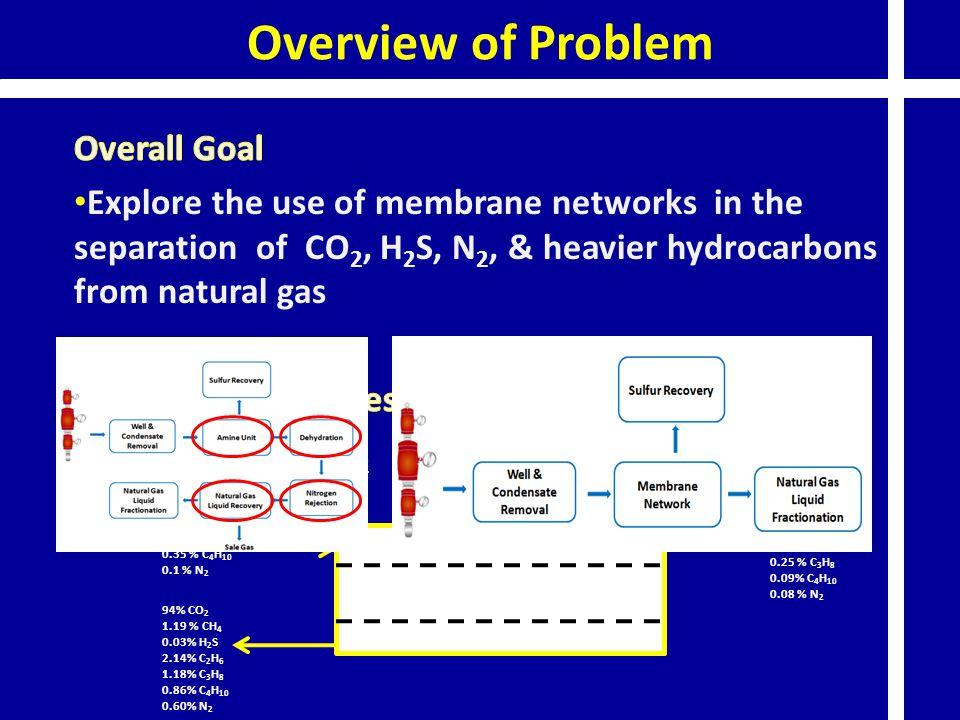 Overview of Problem 9 % CO 2 89 % CH 4 0.001% H 2 S 0.98 % C 2 H 6 0.57 % C 3 H 8 0.35 % C 4 H 10 0.1 % N 2 1.9 % CO 2 97 % CH 4 0.0001% H 2 S 0.68 % C 2 H 6 0.25 % C 3 H 8 0.09% C 4 H 10 0.08 % N 2 94% CO 2 1.19 % CH 4 0.03% H 2 S 2.14% C 2 H 6 1.18% C 3 H 8 0.86% C 4 H 10 0.60% N 2