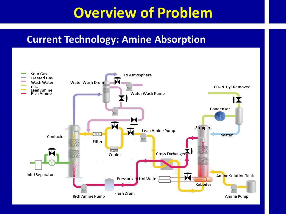 Current Technology: Amine Absorption Sour Gas Treated Gas Wash Water CO 2 Lean Amine Inlet Separator Cooler Filter Water Wash Drum Lean Amine Pump Cro