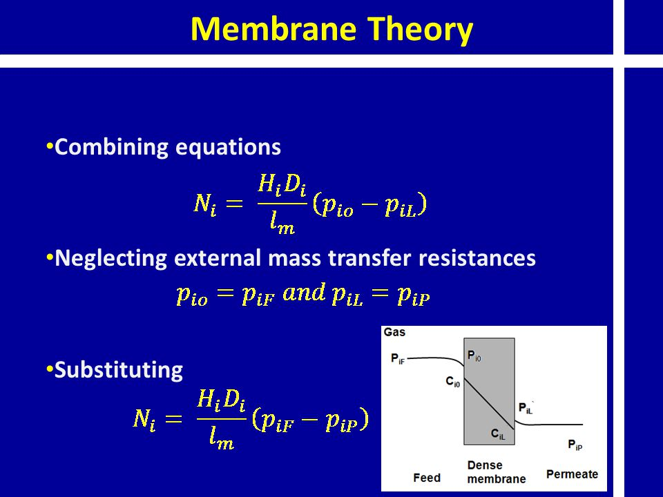 Membrane Theory Combining equations Neglecting external mass transfer resistances Substituting