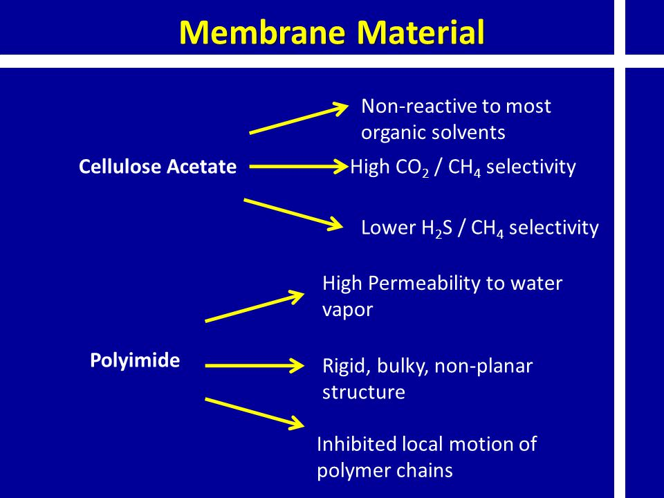 Membrane Material Cellulose AcetateHigh CO 2 / CH 4 selectivity Lower H 2 S / CH 4 selectivity Non-reactive to most organic solvents Polyimide Rigid,