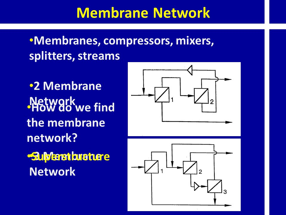 2 Membrane Network 3 Membrane Network How do we find the membrane network? Superstructure Membranes, compressors, mixers, splitters, streams