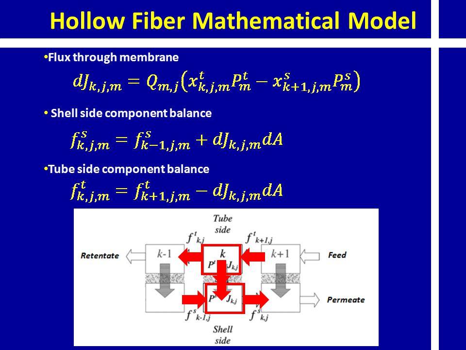 Hollow Fiber Mathematical Model Flux through membrane Shell side component balance Tube side component balance