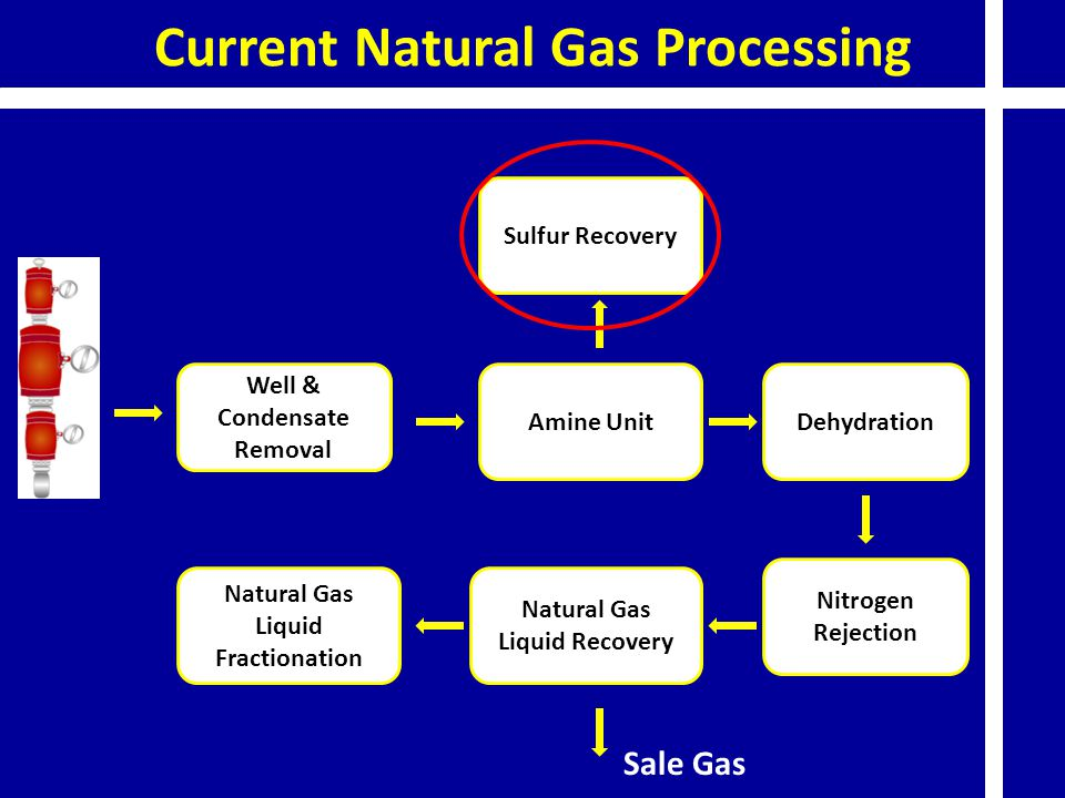 Current Natural Gas Processing Well & Condensate Removal Amine Unit Sulfur Recovery Dehydration Nitrogen Rejection Natural Gas Liquid Recovery Natural Gas Liquid Fractionation Sale Gas