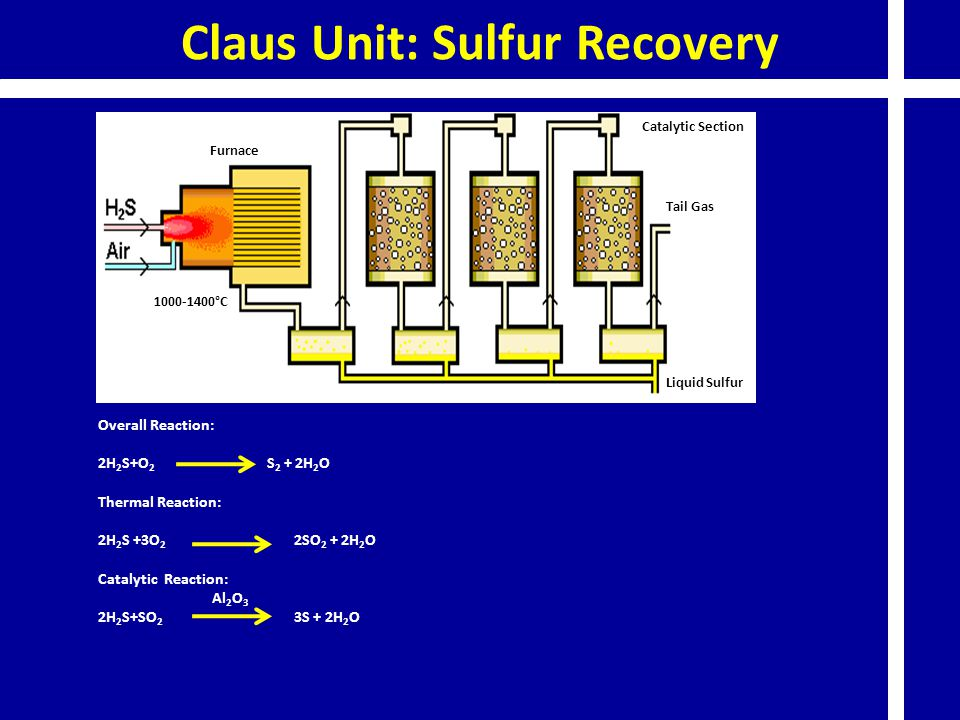 Claus Unit: Sulfur Recovery Furnace Catalytic Section Liquid Sulfur Tail Gas 1000-1400°C Overall Reaction: 2H 2 S+O 2 S 2 + 2H 2 O Thermal Reaction: 2H 2 S +3O 2 2SO 2 + 2H 2 O Catalytic Reaction: Al 2 O 3 2H 2 S+SO 2 3S + 2H 2 O
