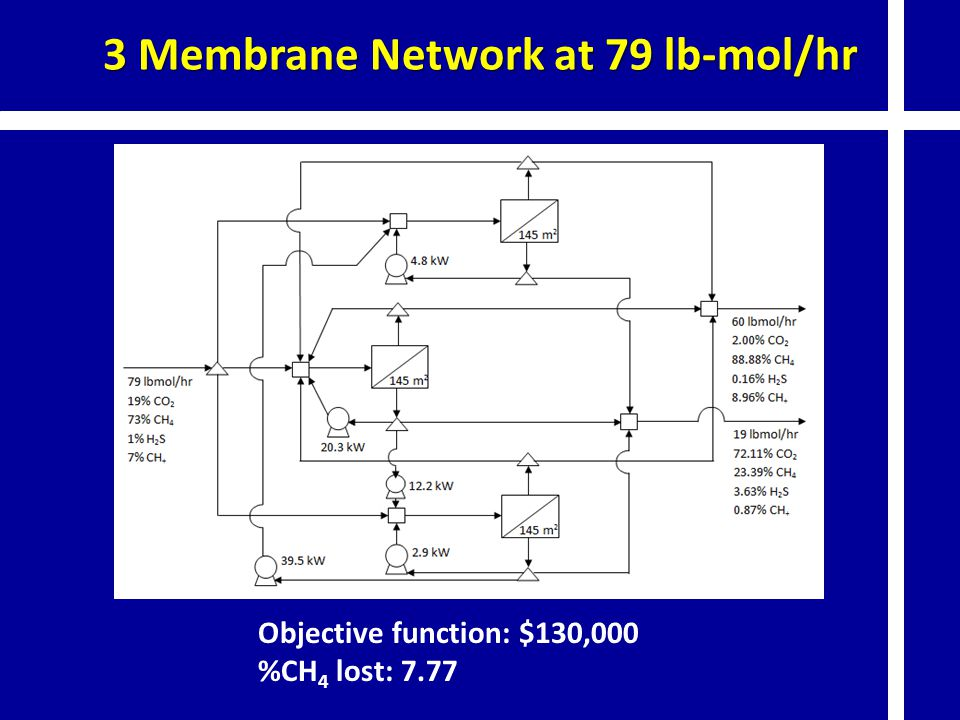 3 Membrane Network at 79 lb-mol/hr Objective function: $130,000 %CH 4 lost: 7.77