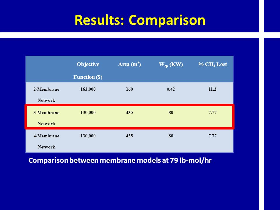 Results: Comparison Objective Function ($) Area (m 2 )W cp (KW)% CH 4 Lost 2-Membrane Network 163,0001600.4211.2 3-Membrane Network 130,000435807.77 4-Membrane Network 130,000435807.77 Comparison between membrane models at 79 lb-mol/hr