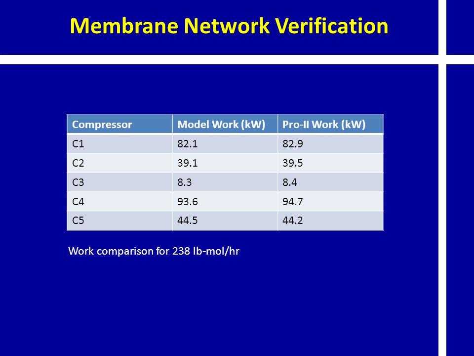 CompressorModel Work (kW)Pro-II Work (kW) C182.182.9 C239.139.5 C38.38.4 C493.694.7 C544.544.2 Work comparison for 238 lb-mol/hr