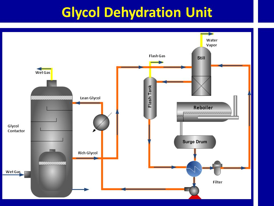 Glycol Dehydration Unit Rich Glycol Wet Gas Lean Glycol Wet Gas Glycol Contactor Filter Reboiler Flash Gas Water Vapor