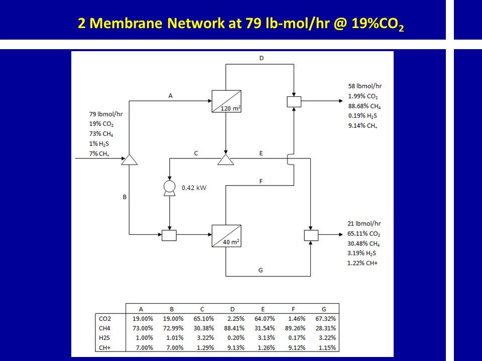 2 Membrane Network at 79 lb-mol/hr @ 19%CO 2 0.42 kW