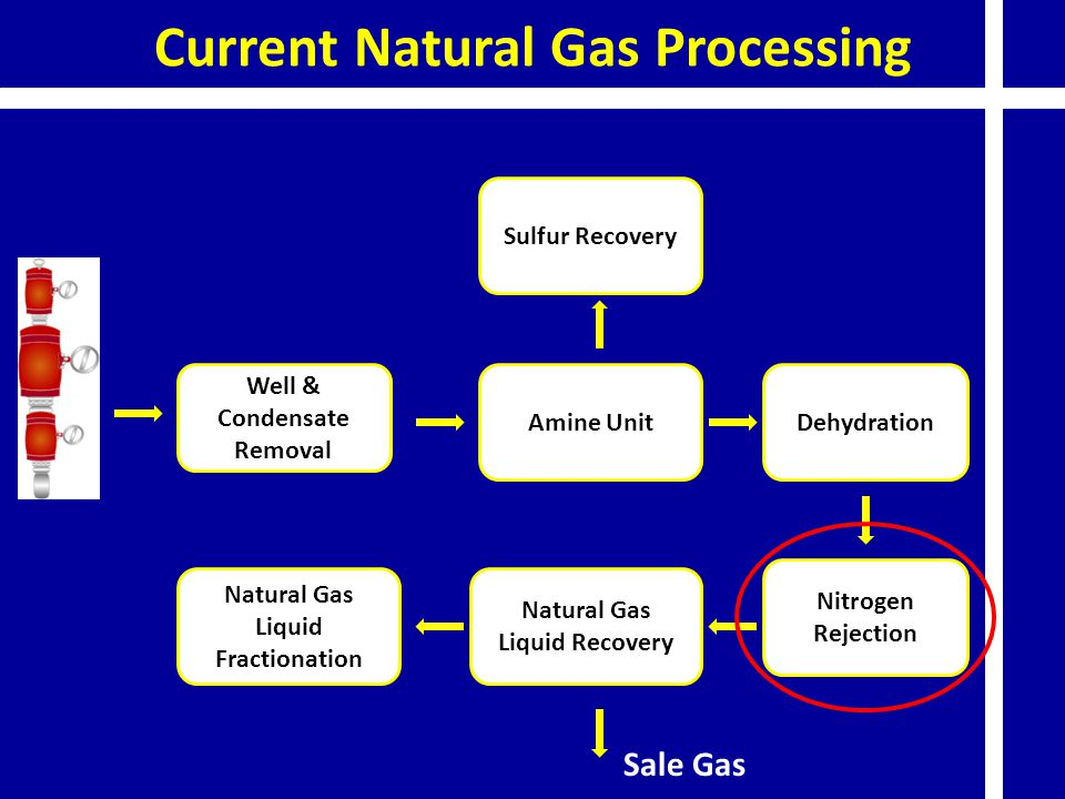 Current Natural Gas Processing Well & Condensate Removal Amine Unit Sulfur Recovery Dehydration Nitrogen Rejection Natural Gas Liquid Recovery Natural
